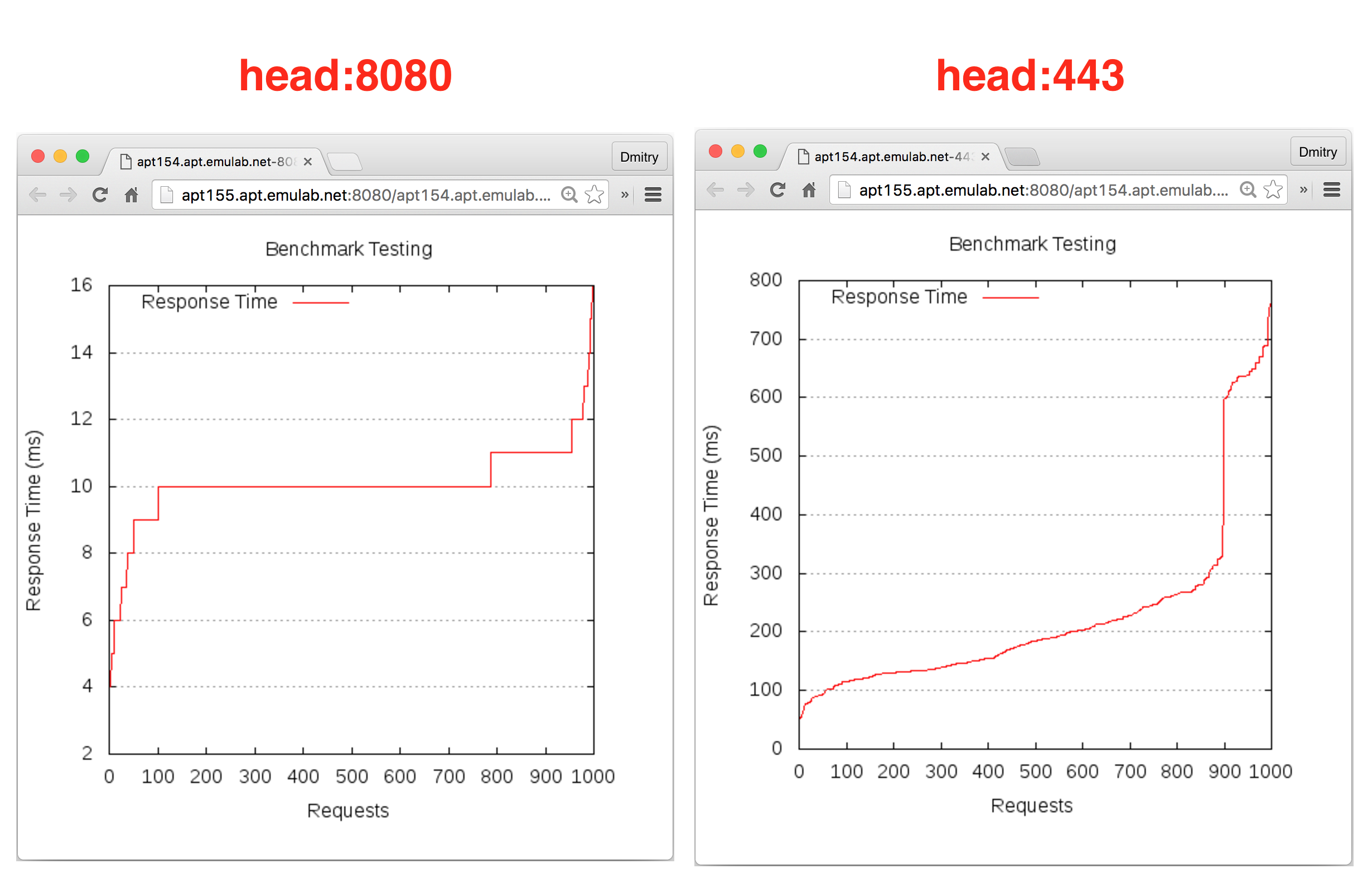 screenshots/clab/chef-tutorial/bench-graphs.png
